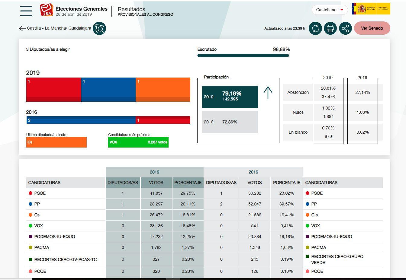 El PSOE arrasa en Guadalajara y Cs se queda a dos mil votos de dar el sorpasso al PP