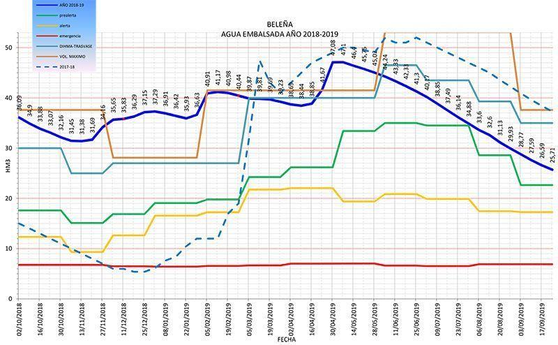 Termina un año hidrológico seco en el espacio MAS con el embalse de Beleña al 46,3% de su capacidad