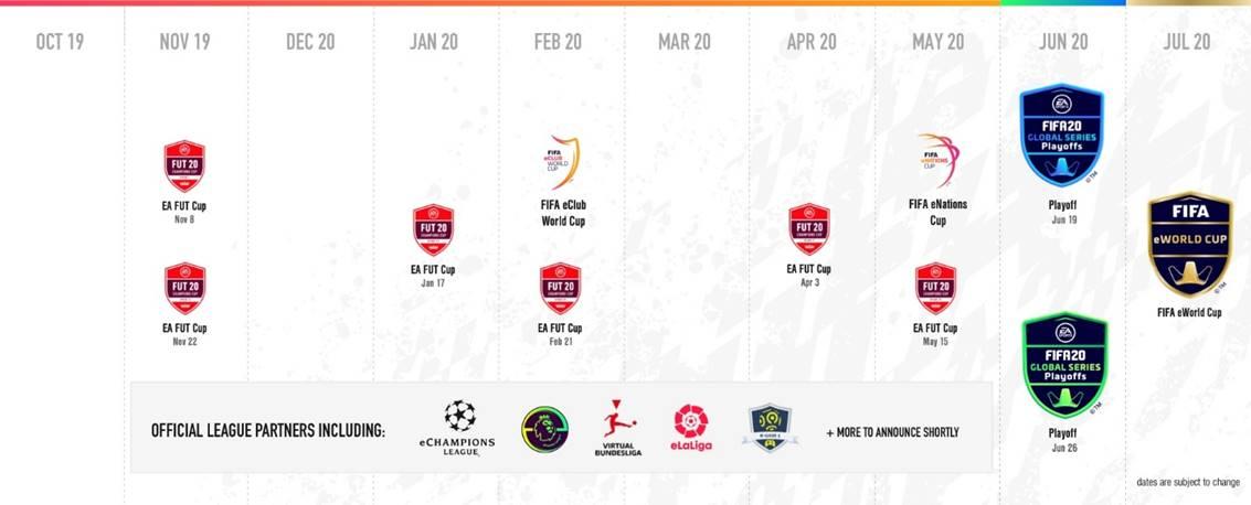 Las EA Sports Fifa 20 Global Series, el camino a la Fifa Eworld Cup