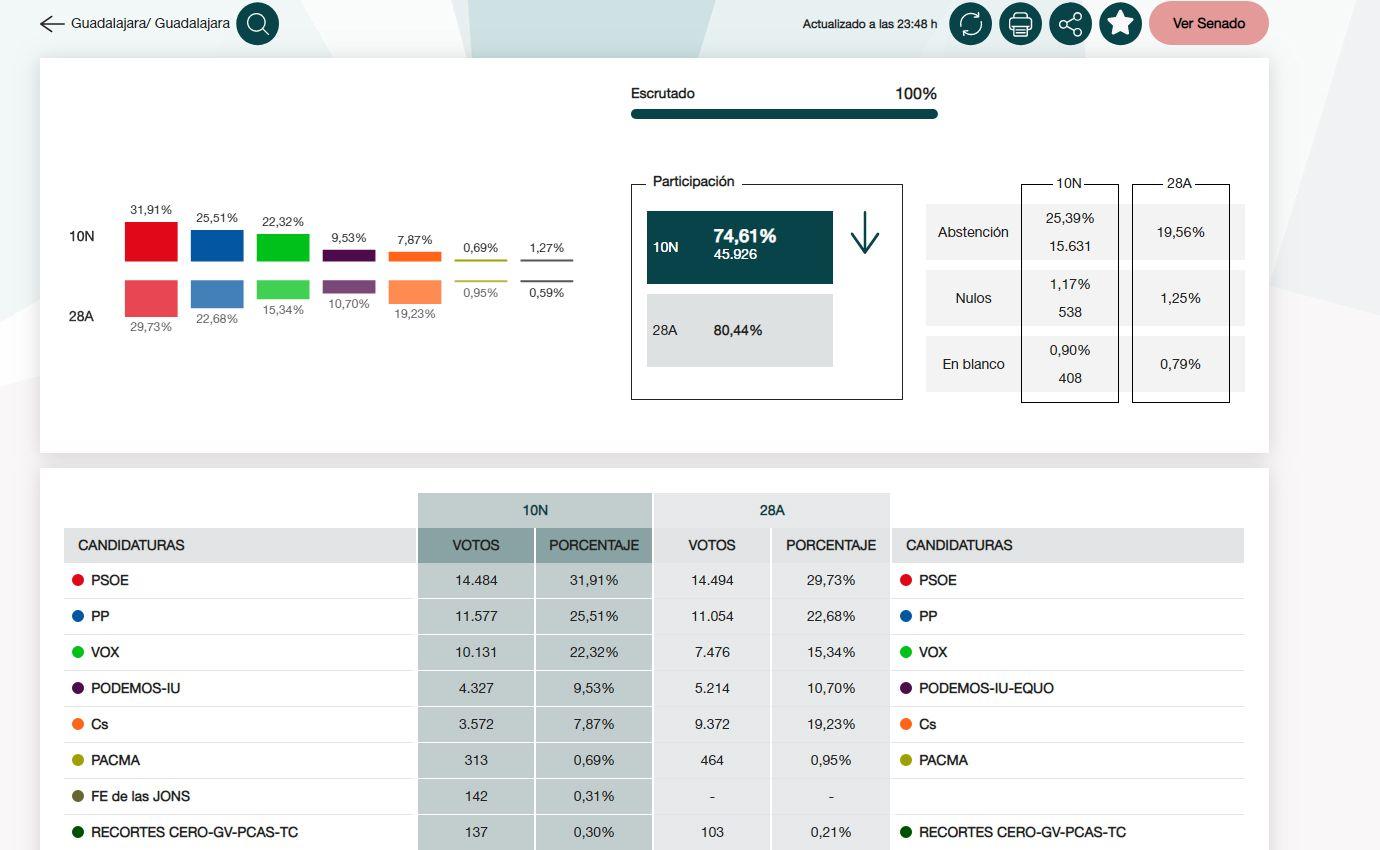 El PSOE gana en Guadalajara capital y concentra el voto junto a PP y VOX