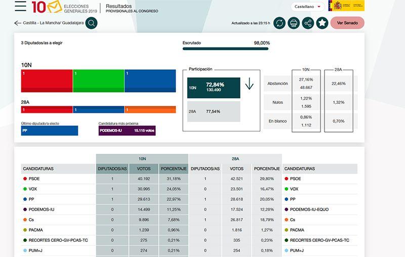 El PSOE gana en Guadalajara donde VOX pasa a ser la principal fuerza de la derecha sobrepasando al PP