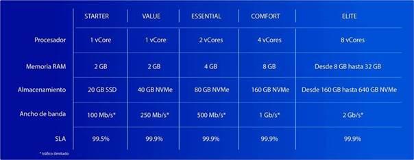 La nueva gama VPS de OVHcloud aporta sencillez y rendimiento a todas las empresas
