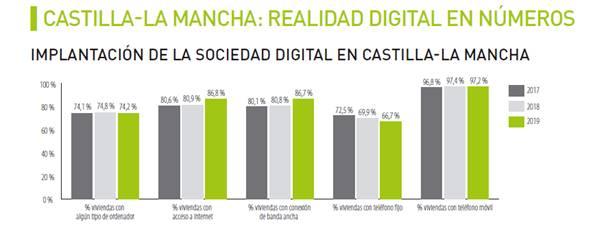 Castilla-La Mancha el número de hogares con conexión a internet creció un 6% en 2019 y un 5,8% el comercio electrónico