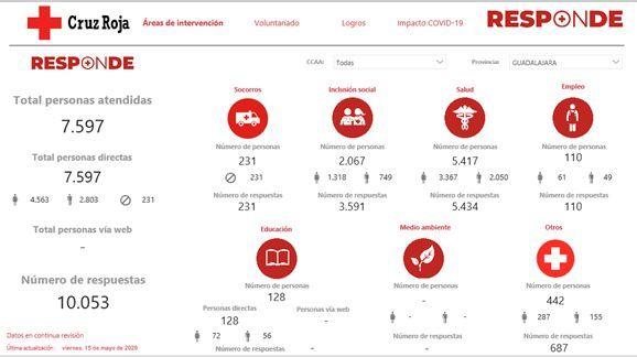 Cruz Roja Guadalajara ha atendido en dos meses a un total de 7.597 personas desde que se inició el Plan de Respuesta al Covid-19