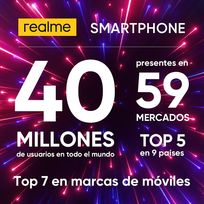Realme alcanza los 40 millones de usuarios de sus smartphones en todo el mundo