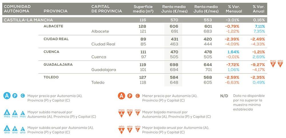 Castilla-La Mancha es la región que menos sube el precio del alquiler frente al año pasado un 0,16%