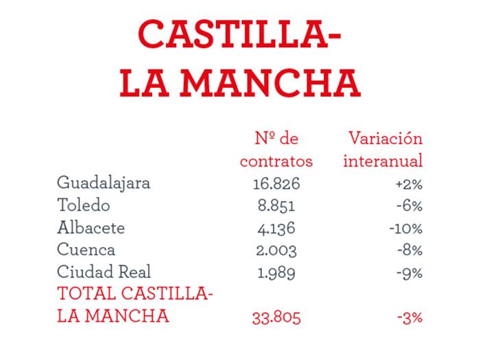 En Castilla-La Mancha se firmarán más de 33.800 contratos en la campaña de Navidad,  de los que 16.800 serán en Guadalajara