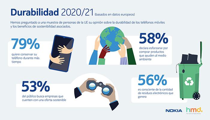 El uso del teléfono móvil aumenta un 90 % en los últimos 10 años en todo el mundo