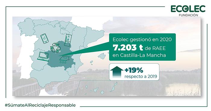 Castilla-La Mancha incrementa en un 19% los RAEE gestionados a través de Ecolec durante 2020 alcanzando las 7.203 toneladas