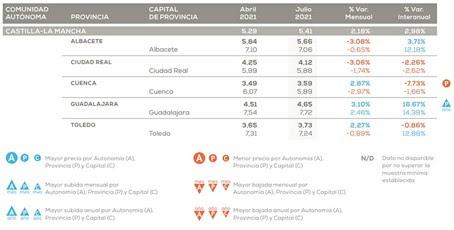 El precio del alquiler en Castilla-La Mancha sube un 2,98% frente al año pasado