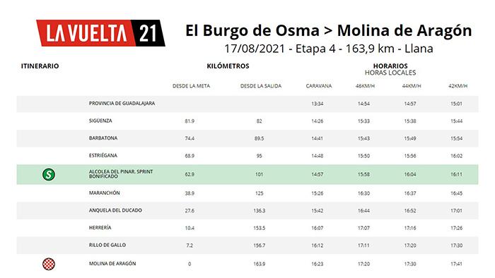 Quedan solo siete días para que La Vuelta llegue a Molina de Aragón