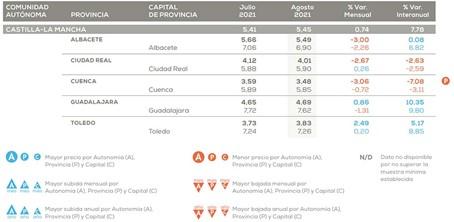 Castilla-La Mancha es la segunda región que más sube el alquiler frente al año pasado un 7,78%