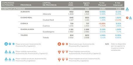 Castilla-La Mancha es la segunda región que más sube el precio de la vivienda en un año un 4,11%