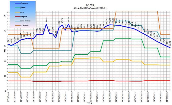 Termina el año hidrológico con menos agua en el embalse de Beleña que cuando comenzó